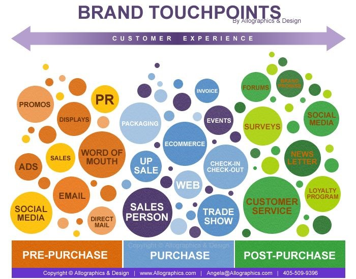 2-brand-touchpoints