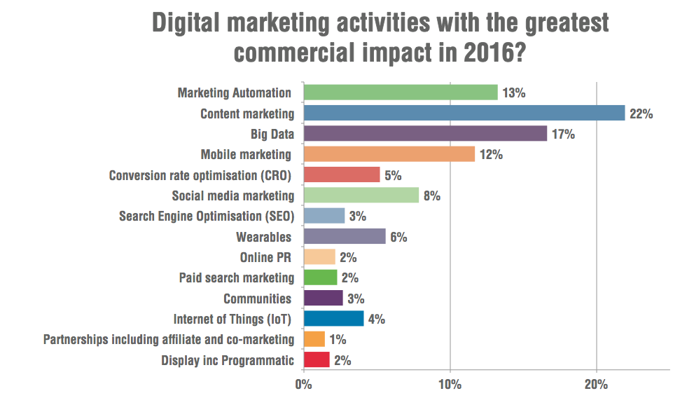4digital marketing activities with the greatest commercial impact in 2016