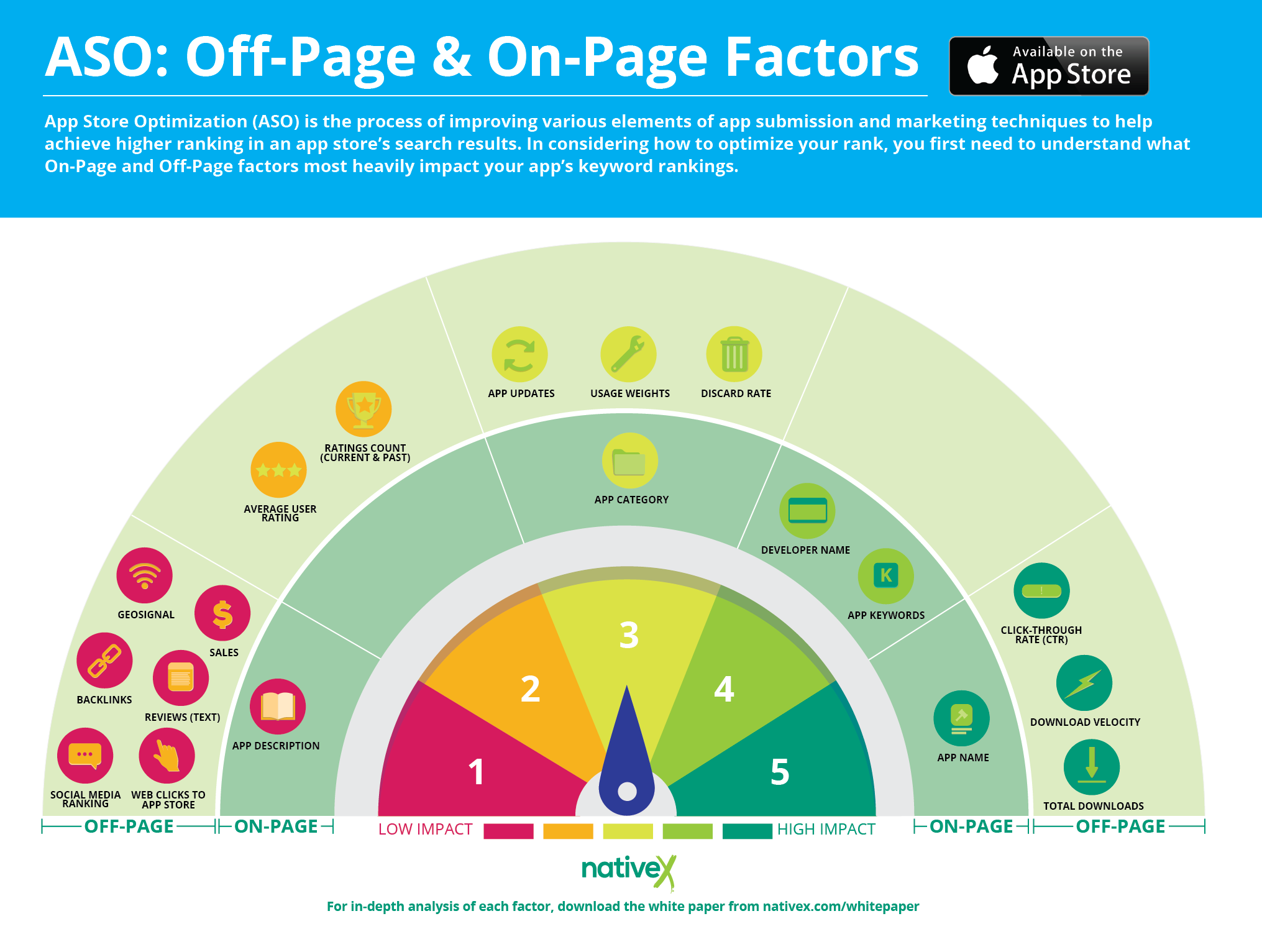 10-aso-off-page-on-page-ranking-factors